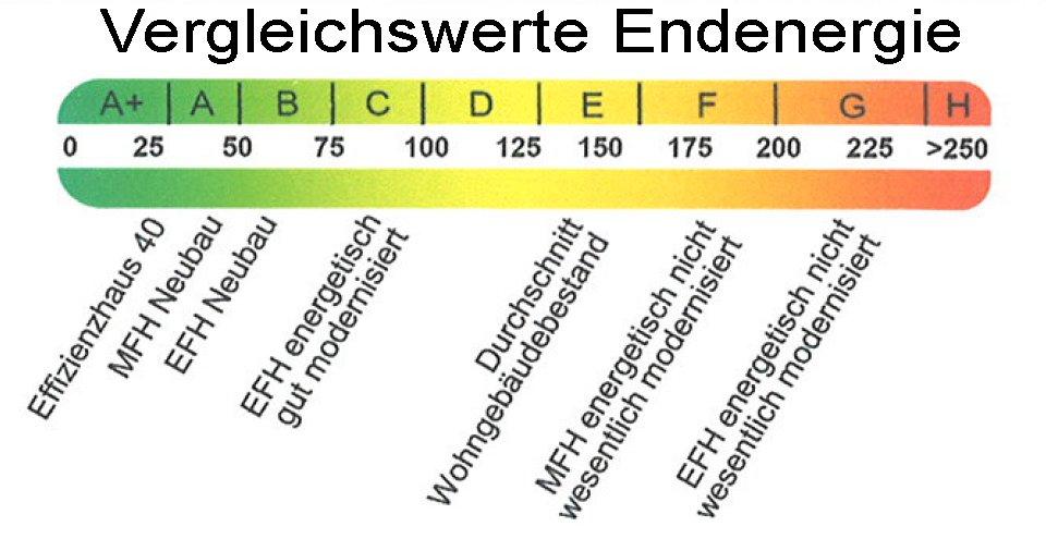 EnEV 2014 - Energiescala